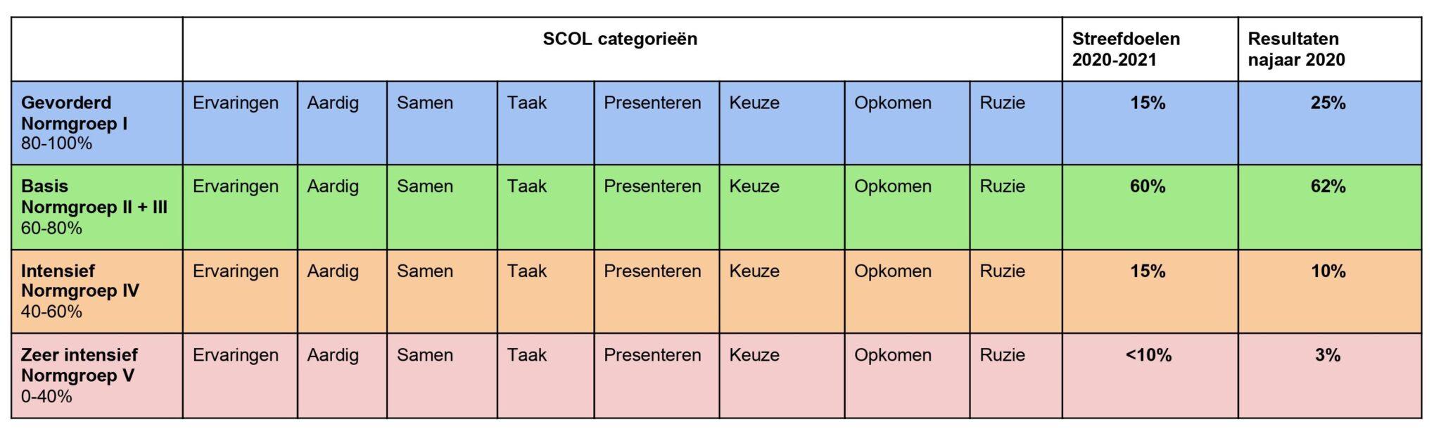SCOL VierTaal College Den Haag